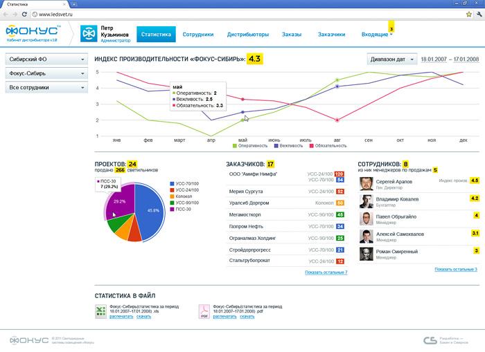 Сбор статистистических данных — необходимая составляющая системы документооборота